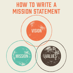 How To Write An Association Mission Statement Image
